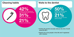 UK Dental Facts & Figures